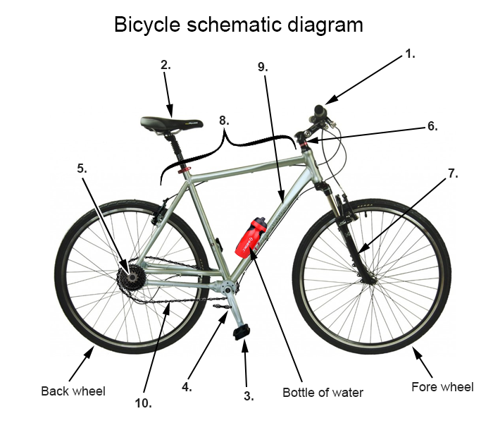 bicycle parts labeled