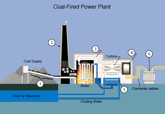 Diagram labeling in IELTS Reading: electricity generation process