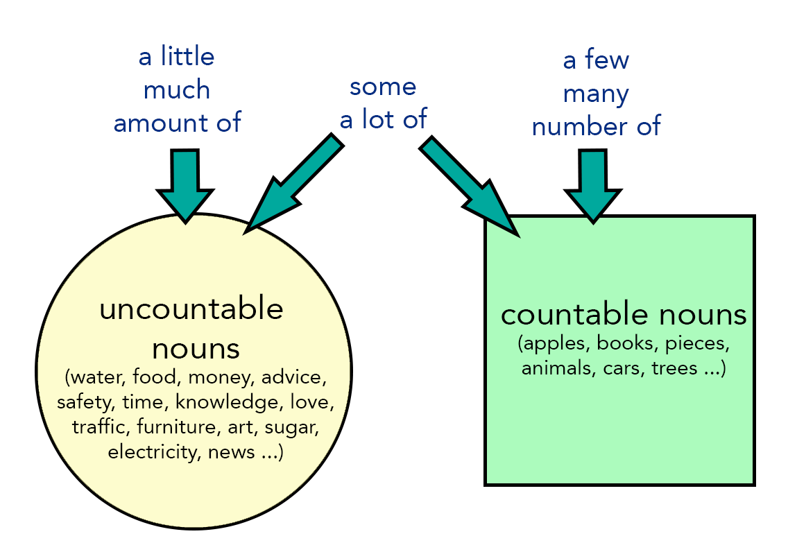 Rules to use countable and uncountable nouns in IELTS.