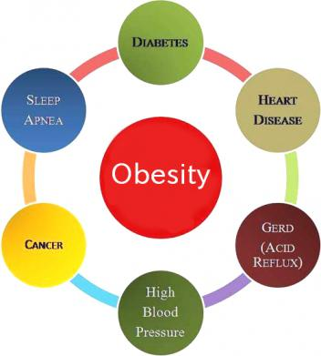 How To Write Ielts Cause And Effect Essay  Ieltsup Effects Of Obesity