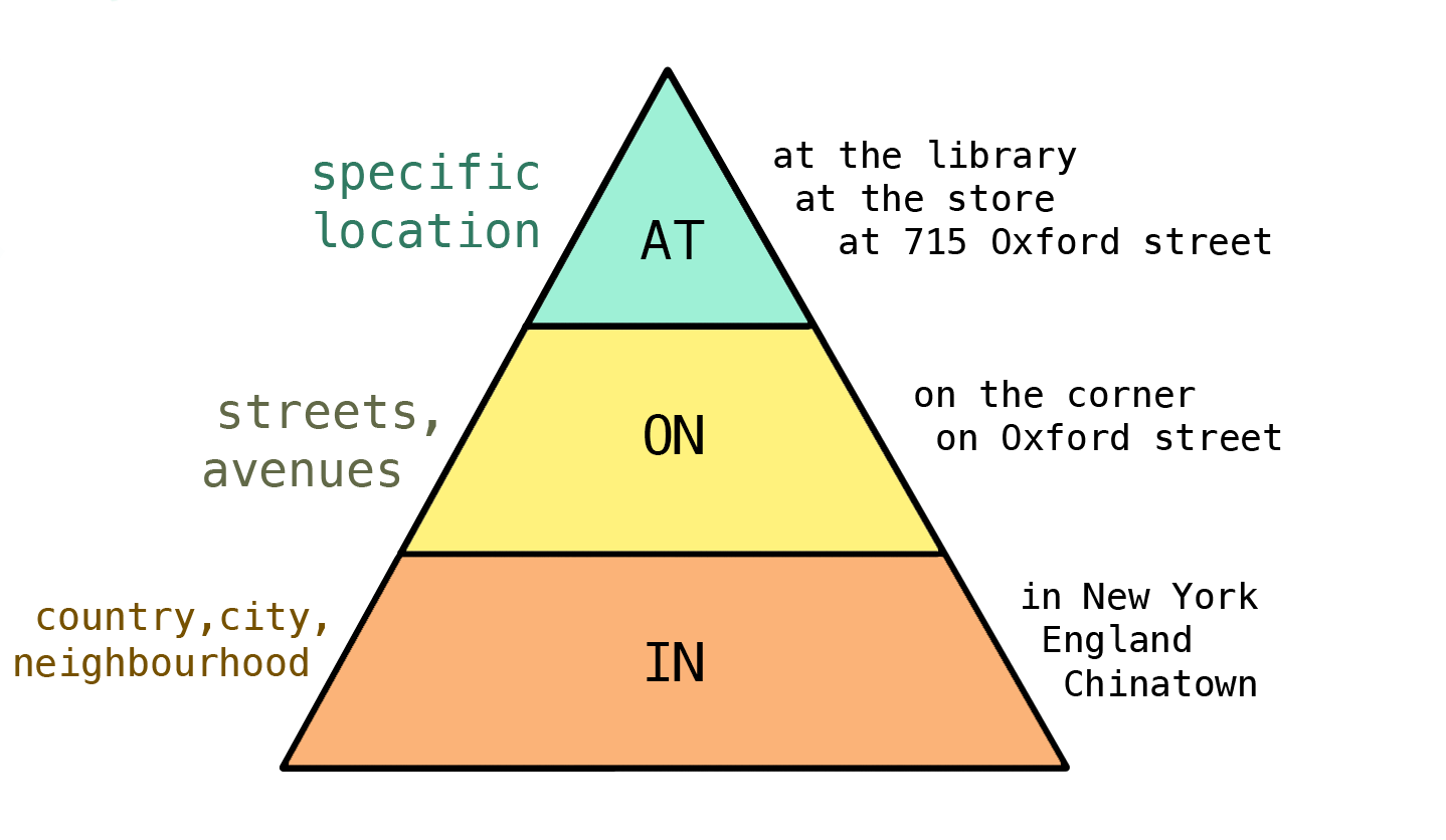 Ielts grammar lesson prepositions prepositions of place in on at ccuart Image collections