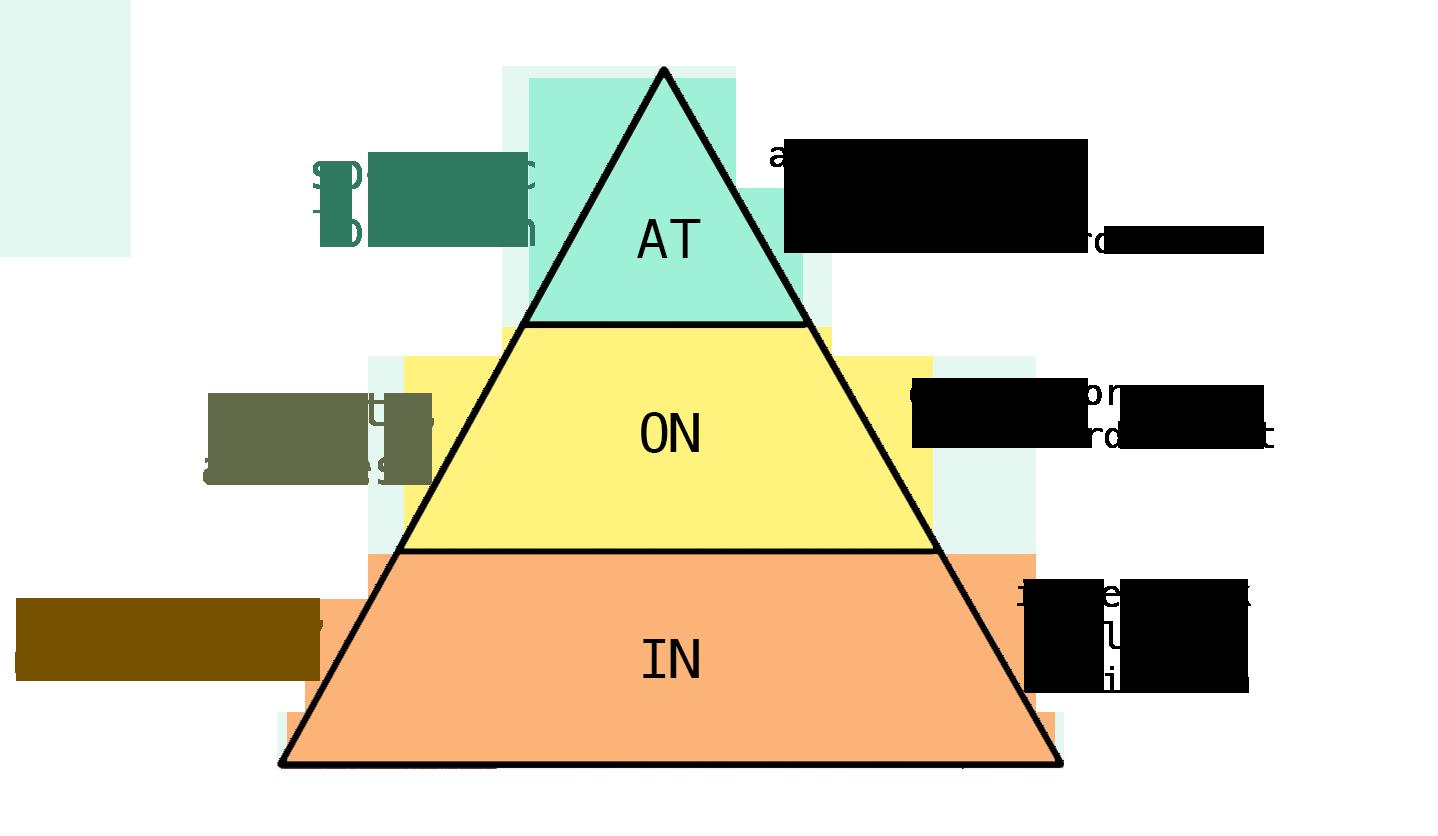 IELTS grammar lesson - prepositions