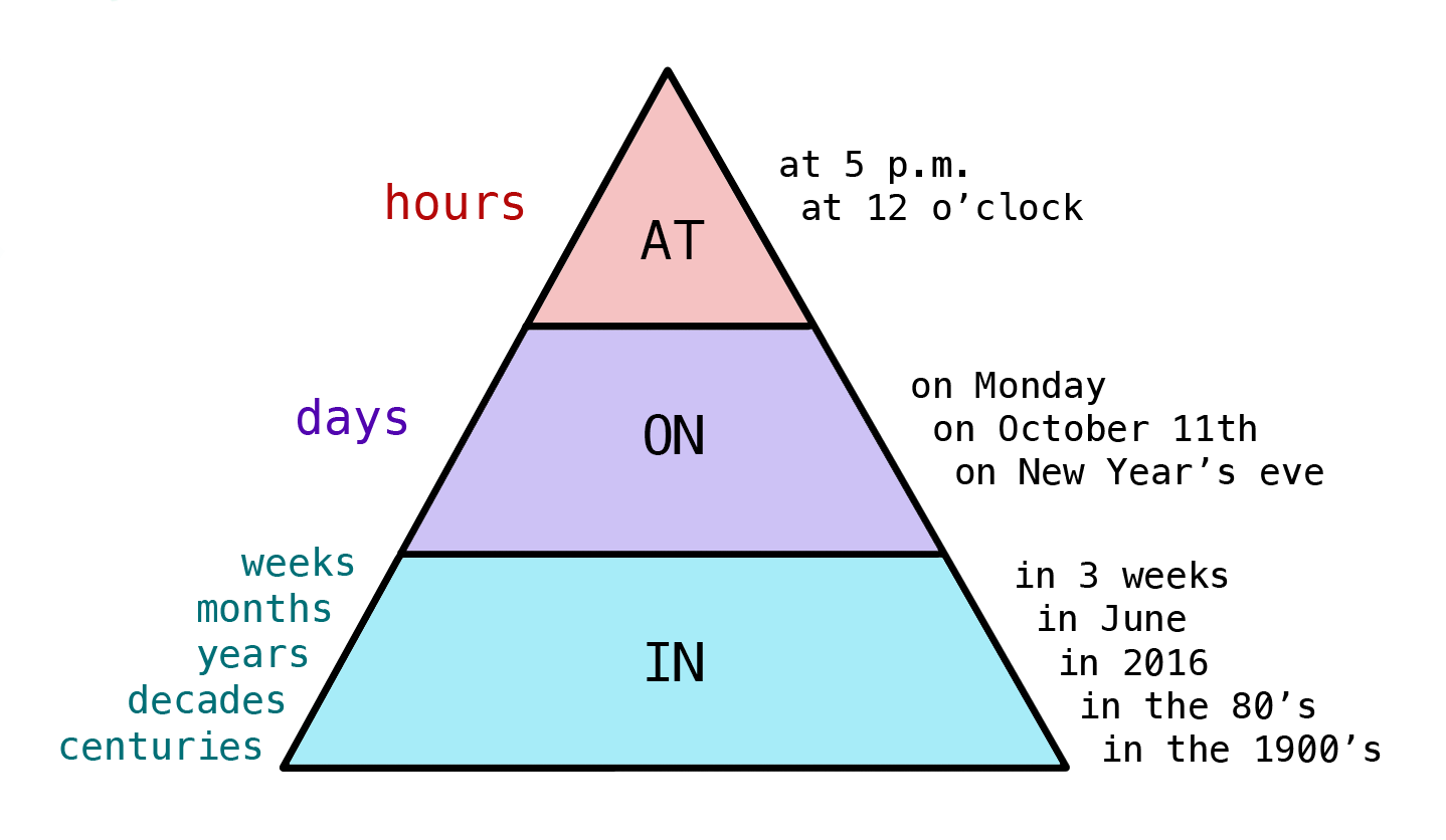 Ielts grammar lesson prepositions prepositions of time in on at ccuart Image collections